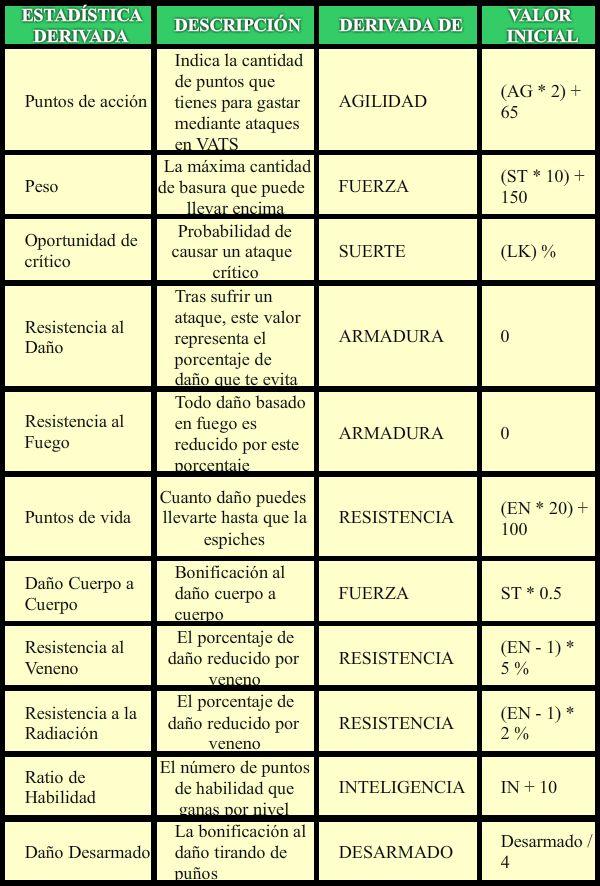 Estadísticas Derivadas F3