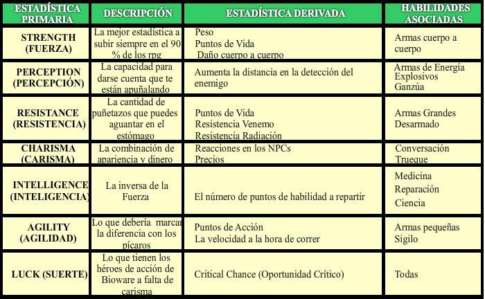 Estadísticas Primarias F3